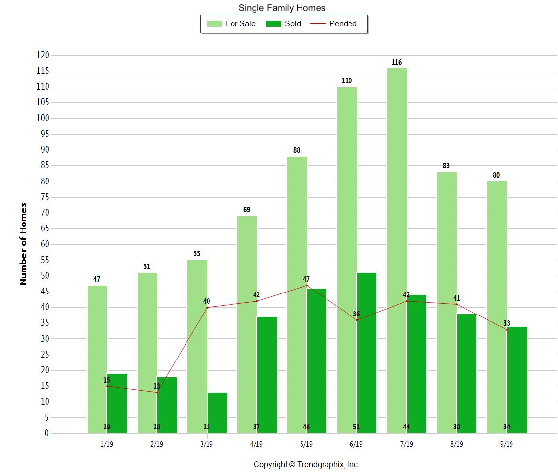 fall markert trend graphix windermere